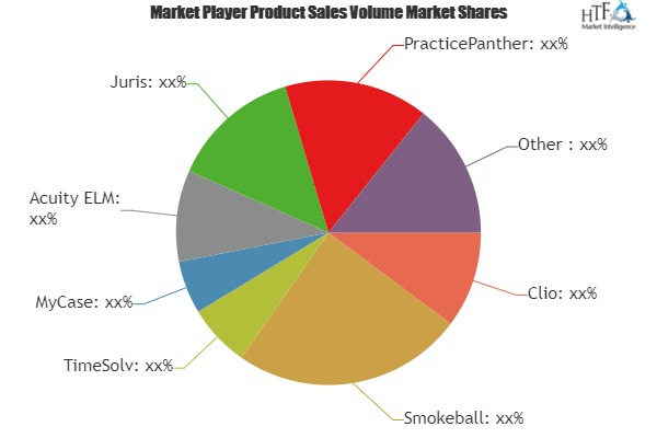 Legal Billing Software Market to See Giants Opportunities by next 5 Years 1