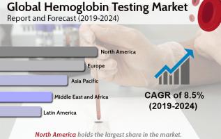 Hemoglobin Testing Market to Reach US$ 2.8 Billion by 2024 | CAGR 8.5% – IMARCGroup 5