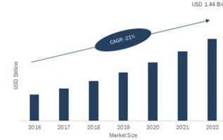 LiDAR Market Estimated to be Worth $ 4,158.8 MN by 2023 | LIDAR Industry Size, Share, Opportunities, Growth, Emerging Technologies by Regional Forecasts 4