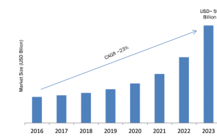 Infrastructure as a Service (Iaas) Market 2019-2023 Key Findings, Regional Study, Global Trends, Segments, Top Key Players Profiles and Future Prospects 3