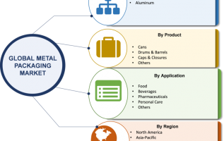 Metal Packaging Market 2019 Worldwide Analysis, Business Strategies, Global Size, Analytical Overview, Segmentation, Competitive Landscape and Industry Poised for Rapid Growth 2023 2