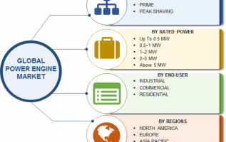 Diesel Power Engine Market 2019 Current Scenario, Growth Opportunities, Regional Trends, Future Scope, Emerging Technologies and Business Boosting Strategies till 2023 2