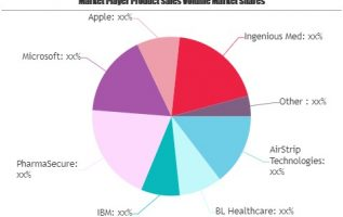 Machine to Machine (M2M) Healthcare Market to Witness Massive Growth by 2025: Microsoft, Apple, Ingenious Med, Cisco Networks 5