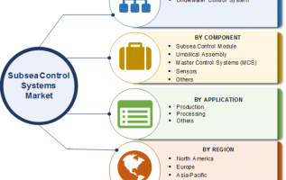 Subsea Control Systems Market 2019 Business Growth, Regional Trends, Size, Share, Competitive Landscape, Emerging Opportunities and Comprehensive Research Study Till 2023 4