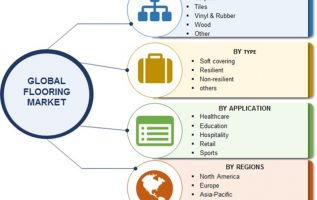 Flooring Market 2019 Global Leaders Analysis By Size, Share, Trends, Segments and Regional Analysis With Competitive Landscape: Gerflor, LG Hausys, Flowcrete, Polyfloor, Forbo, Tarkett, Mohawk & Shaw 3