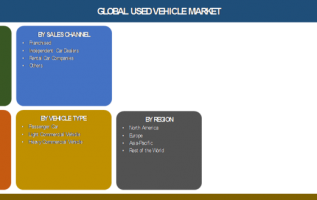 Used Vehicle Market 2019 Worldwide Analysis, Global Size, Growth Opportunities, key Players, Development and Forecast to 2025 2