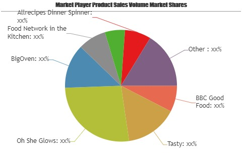 Recipe Apps Market to See Huge Growth by 2025  BBC Good Food, Tasty, Oh She Glows, BigOven 1