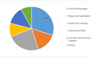 Sizing and Thickening Agents  Market Global Industry Size, Share, Future Challenges, Revenue, Demand, Industry Growth and Top Players Analysis to 2023 4