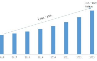 Workforce Analytics Market 2019 – 2023: Business Trends, Emerging Audience, Size, Regional Study, Global Segments and Industry Profit Growth 2