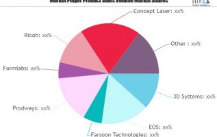 Selective Laser Sintering Market to See Huge Growth in Future| Prodways, Formlabs, Ricoh, Concept Laser, Renishaw 3