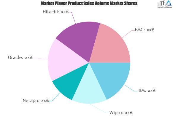Oil and Gas Data Management Market Next Big Thing | Major Giants IBM, Wipro, Netapp 2