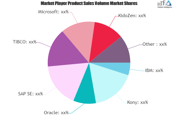 Mobile Middleware Market Still Has Room to Grow | Emerging Players Microsoft, KidoZen, AnyPresence 2