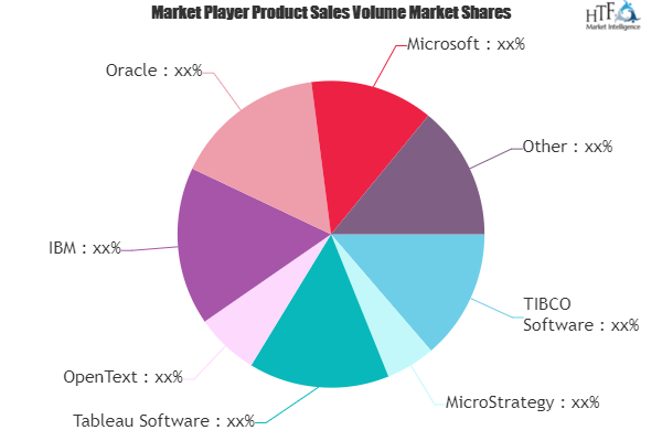 Business Intelligence and Analytics Software Market – Major Technology Giants in Buzz Again| IBM, Oracle, Microsoft 2