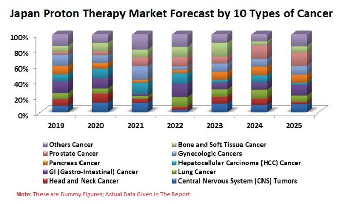 Japan Proton Therapy Market, Patients by 10 Cancer Types (CNS, Head and Neck, Lung, GI, HCC, Pancreas, Gynecologic, Prostate, etc.), Reimbursement Policies & Persons Treated at Centers 1