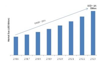 Customer Journey Analytics Market 2019-2023: Key Findings, Business Trends, New Technologies, Regional Study, Global Segments and Future Prospects 4