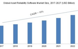 Asset Reliability Software (ARS) Market 2019 – 2023: Global Segments, Applications, Industry Profit Growth, Regional Study, Size and Business Trends 4
