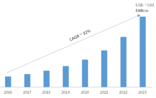 Smart Contracts Market 2019 – 2023: Emerging Technologies, Business Trends, Size, Share, Global Segments and Industry Profit Growth 2
