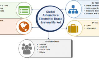 Automotive Electronic Brake System market: 2023 Global Size, Trends, Investments, Share, Key Players, Merger, Acquisition, Growth Factors, Regional Analysis, And Industry Forecast 2019 To 2023 2