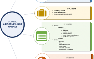Airborne LiDAR Market 2019 Global Industry Size, Growth, Share, Trends, Emerging Technologies Growth and Regional Outlook to 2023 3
