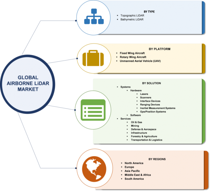Airborne LiDAR Market 2019 Global Industry Size, Growth, Share, Trends, Emerging Technologies Growth and Regional Outlook to 2023 1