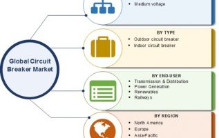 Circuit Breaker Market 2019 Potential Growth, Business Boosting Strategies, Top Manufacturers, Competitive Analysis and Comprehensive Research Reports 2023 5