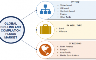 Drilling and Completion Fluids Market 2019 Global Trends, Development Status, Business Growth, Regional Analysis and Industry Growth by Forecast to 2023 2