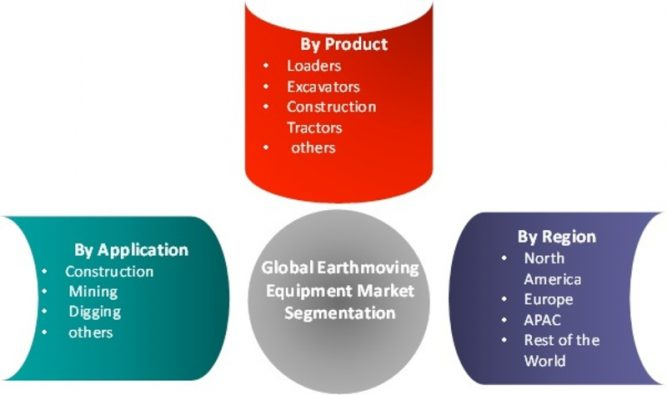 Earthmoving Equipment Market Overview in Construction Sector 2019: CAGR of 7.5% With Key Industry Analysis By Size, Share, Segments Poised for Strong Growth, Regional Trends and Competitive Landscape 1