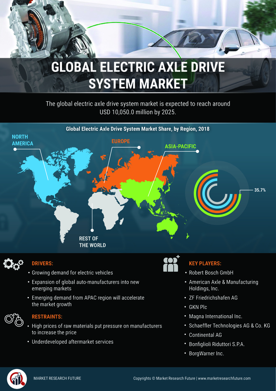 Automotive Electric Axle Drive Market – 2019 Global Analysis By Size, Growth, Share, Merger, Trends, Potential Growth, With Regional Forecast To 2023 1