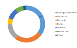 Silicone Derivative Market Share, Growth, Size, Opportunities, Trends, Regional Overview, Leading Company Analysis and Key Country Forecast to 2023 2