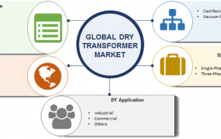 Dry Transformer Market 2019 Industry Segmented by Type, Phase Type, Voltage Range, Application, Technologies, Growth Insights, Trends and Business Strategies till 2023 4