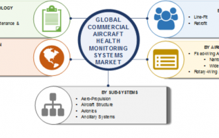 Health Monitoring Systems Market 2019-2023   Worldwide Overview in Aviation Industry By Size, Share, Segments, Growth Factors, Leading Players, Future Estimations and Regional Trends 2
