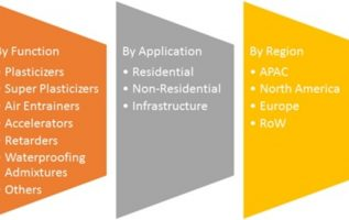 Concrete Admixtures Market Overview, Share, Global Industry Size, Challenges, Business Intelligence, Growth Driver and Forecast to 2022 5