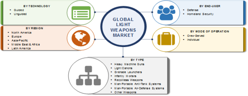 Light Weapons Market 2019 Global Analysis, Industry Size, Share, Top Leaders Profiles, Current Status, Segmentation and Trends by Forecast to 2023 1