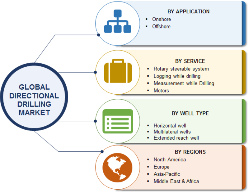 Directional Drilling Market Statistics Data, Impressive Growth, Top Manufacturers, Opportunity Assessment, Competitive Landscape, Business Strategies And Forecast To 2023 1