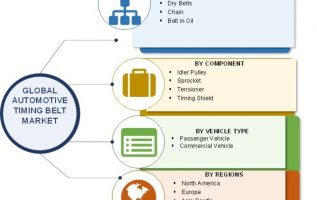 Automotive Timing Belt Market Size, Share 2019 Industry Analysis By Growth, Merger, Key Players, Trends, Opportunities And Regional Forecast To 2023 2