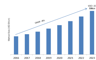 Low Voltage Switchgear Market 2019 Share, Size, Growth, Trends, Key Players, Applications, Competitive Landscape, Regional Analysis With Global Industry Forecast To 2023 4