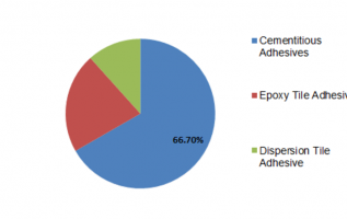 India Tile Adhesive Market Size, Growth Trends, Upcoming Statistics, Industry Share, Regional Analysis, Top Key Players and Global Application 2023 3