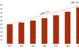 Mobile Unified Communication and Collaboration Market 2019 Opportunities, Share, Industry Forecast by Type, Price, Regions, Top Players, Trends and Demands 1