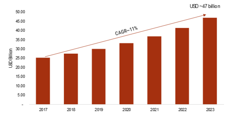 Mobile Unified Communication and Collaboration Market 2019 Opportunities, Share, Industry Forecast by Type, Price, Regions, Top Players, Trends and Demands