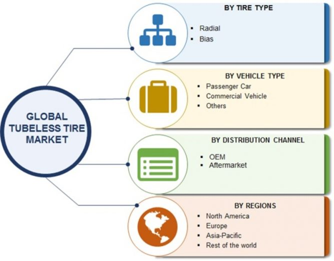 Automotive Tubeless Tire Market – 2019 Global Industry Analysis, Size, Growth, Key Players, Merger, Share, Trends, Competitive Landscape And Regional Forecast To 2023 1