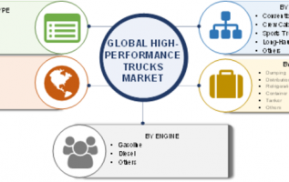 High-Performance Trucks Market Size, Growth 2019 Global Analysis, Trends,  Share, Key Players, Merger, Sales, Demand, Regional And Industry Forecast To 2023 4