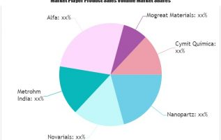 Gold Nanowires Market showing footprints for Strong Annual Sales | Nanopartz, Novarials, Alfa 2