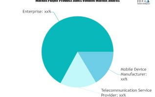 Communications Test Equipment Market to Witness Huge Growth by 2025 | Anritsu, Danaher, Agilent Technologies 2