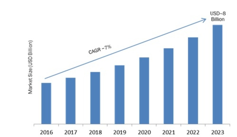 Server Virtualization Market 2019-2023: Key Findings, Regional Study, Business Trends, Industry Segments and Future Prospects 1