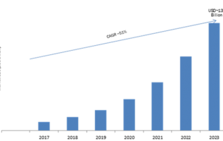 Cloud-Based Contact Center Market 2019 – 2023: Business Trends, Emerging Audience, Size, Industry Profit Growth and Global Segments 2