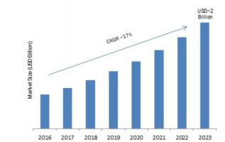 Pharma Knowledge Management Software (PKMS) Market 2019-2023: Key Findings, Industry Segments, Regional Study, Business Trends and Future Prospects 3