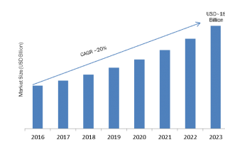 Cloud Access Security Broker Market 2K19 Application, Technological Advancement, Top Key Players, Financial Overview and Analysis Report Forecast to 2023 4