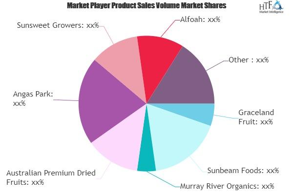 Dry Fruit Market to Witness Huge Growth by 2025 | Graceland Fruit, Sunbeam Foods, Murray River Organics 1