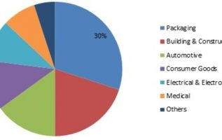 Extruded Plastics Market – Global Industry Production, Size, Share, Statistics, SWOT Analysis, Revenue Growth, Complete Overview of Market Segments, Market Insights, Industry Analysis and Sales Foreca 3