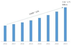 Big Data Analytics Market 2K19 Historical Analysis, Comprehensive Research Study| Estimated to Perceive Accrued Value with a Staggering CAGR 2